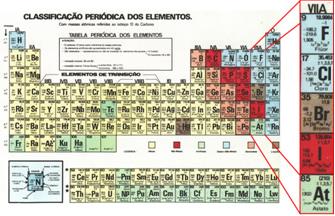 Lugar da família dos halogênios na Tabela Periódica.
