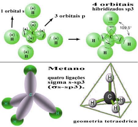 Representação da hibridização na molécula de metano