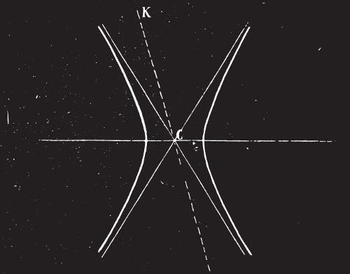 Hipérbole: cônica formada pela intersecção de um plano com um cone