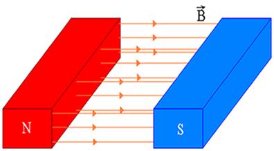 O campo praticamente uniforme entre duas faces polares norte e sul