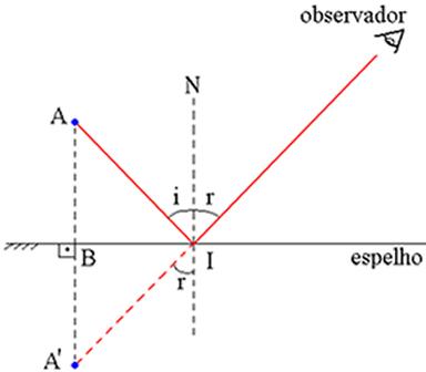 O triângulo AIB é congruente ao triângulo A'IB