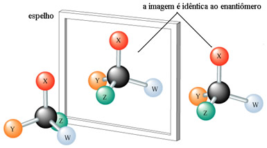 Os enantiômeros são a imagem especular um do outro