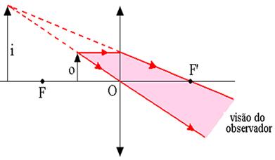 Construção geométrica da imagem numa lupa