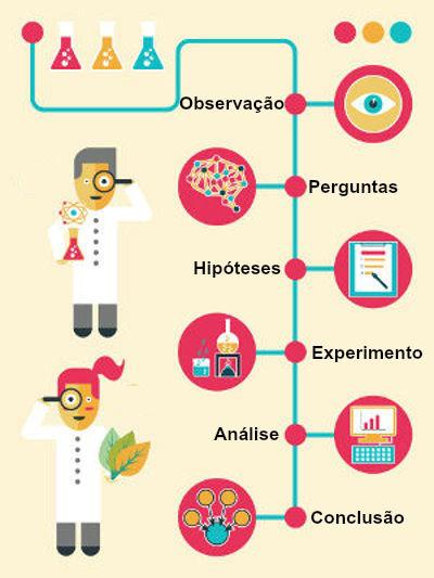 Imagem que ilustra as etapas básicas do método científico