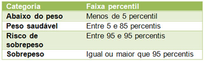 Escala de IMC Percenti