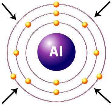 Indicação da camada de valência do átomo de Alumínio