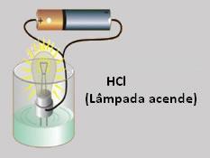 A ionização do ácido clorídrico é detectada pela condução da corrente elétrica