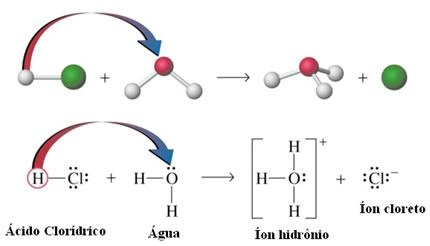 Ionização do ácido clorídrico dissolvido na água