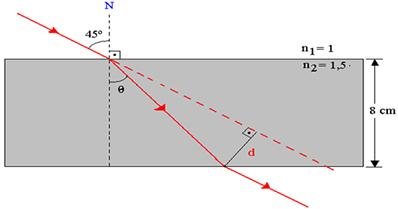 O raio incide com ângulo de 45° em relação à reta normal