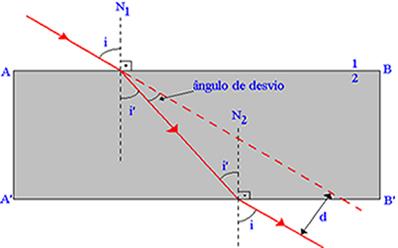 O raio de luz incidente sofre duas refrações, ao passar pela lâmina de faces paralelas, provocando variações opostas.