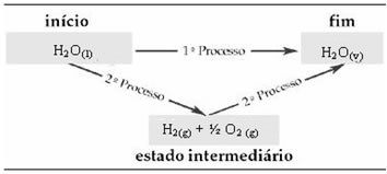 Os dois caminhos de transformação da água podem ser representados desta forma.