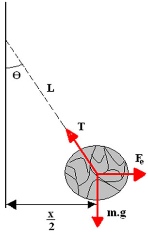 Esquema das forças que atuam sobre uma das bolas.