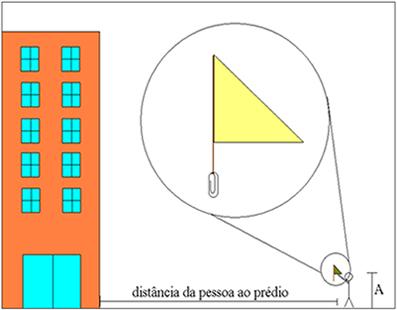 Esquema geral de como a pessoa deve se posicionar diante de um prédio (ou de uma árvore ou poste de luz)