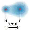 Momento dipolar do HF, uma molécula polar.