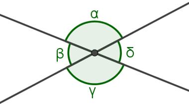 Ângulos opostos pelo vértice: estão em lados opostos em um par de retas concorrentes