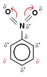 Polarização alternada do anel benzênico do nitrobenzeno por um radical desativante