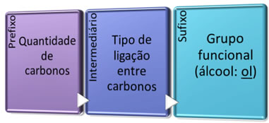 Regras de nomenclatura dos álcoois.