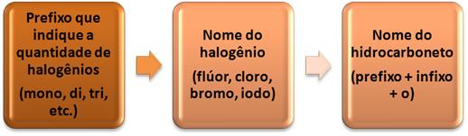 Regras de nomenclatura de haletos orgânicos