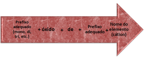Regras de nomenclatura dos óxidos duplos ou mistos.