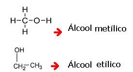 Exemplos de nomes usuais dos álcoois.