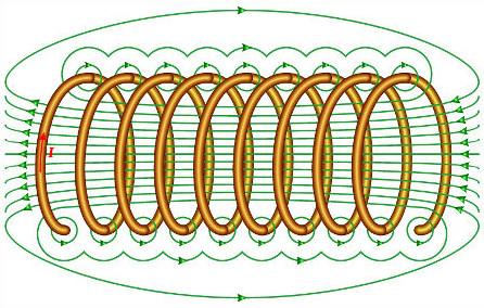 O campo magnético no interior do solenoide é representado pelas linhas de campo magnético