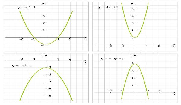 O gráfico da função de 2º grau é formado pela parábola, que pode ter concavidade para baixo ou para cima.
