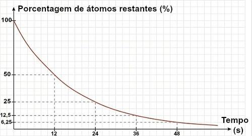 O gráfico da meia-vida do radioisótopo é sempre uma curva descendente em virtude do decaimento