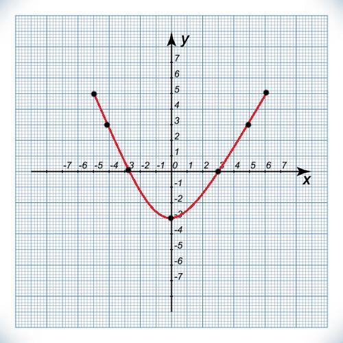 O gráfico de uma função de 2º grau será uma parábola de concavidade para baixo ou para cima