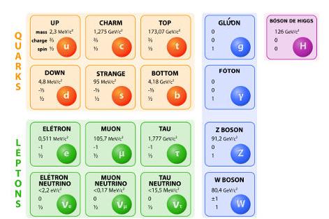 O Modelo-Padrão da Física de Partículas é um dos mais bem-sucedidos da Física