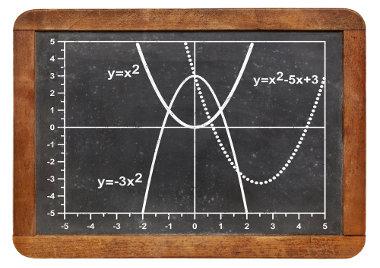 O que determina a concavidade da parábola é o coeficiente a da função de segundo grau