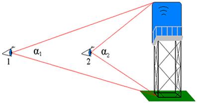Na posição 1 o observador vê a caixa d'água com ângulo de visão α1, que é menor do que o ângulo de visão α2 quando ele está na posição 2