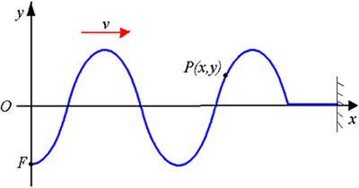 Produção de ondas periódicas com velocidade v