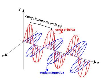Uma onda eletromagnética é constituída por uma onda no campo elétrico e outra no campo magnético.