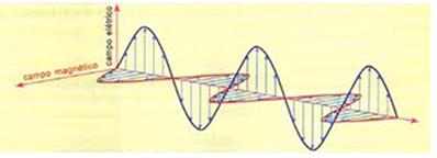 As ondas eletromagnéticas são formadas por campos elétricos e magnéticos
