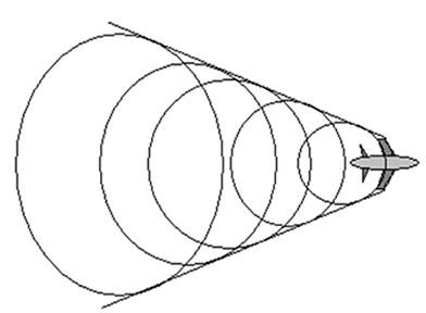 Ondas de choque produzidas por um avião voando com velocidade maior que a do som.