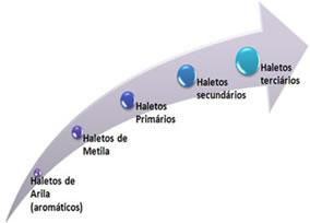 Ordem de reatividade dos haletos orgânicos em reações de substituição