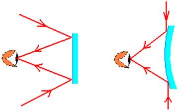 Comparação entre o campo visual de um espelho plano e um espelho esférico