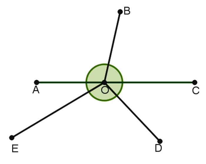 Os ângulos podem ser complementares, suplementares e adjacentes