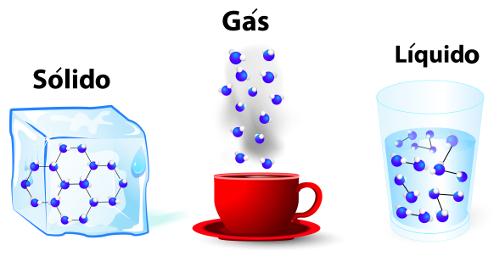 Os estados físicos são determinados pela interação entre as moléculas de uma substância