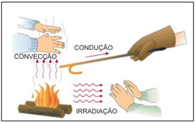 Os processos de transmissão de calor estão inseridos no cotidiano