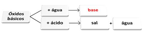 Óxidos básicos reagindo com água e com ácido.
