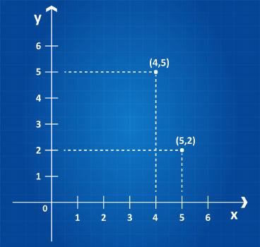 Exemplos de pares ordenados e suas localizações no plano cartesiano