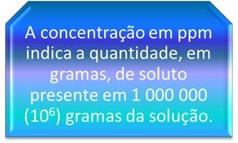 Concentração em partes por milhão (ppm).