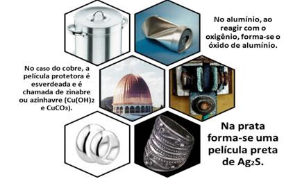 Ao sofrerem corrosão, os metais alumínio, cobre e prata formam películas que protegem o restante do metal.