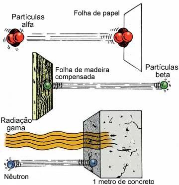 Poder de penetração das radiações alfa, beta e gama