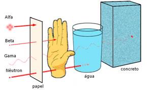 Poder de penetração das três radiações nucleares principais.