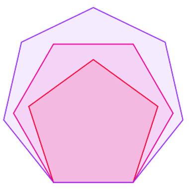 Pentágono, hexágono e heptágono convexos e regulares