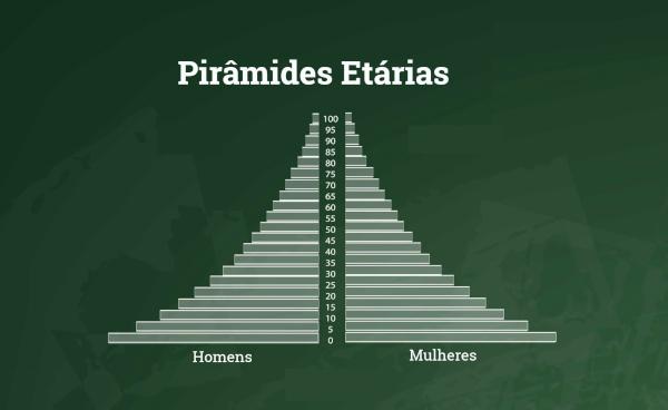 Pirâmides etárias são representações gráficas organizadas conforme a faixa etária de uma população, dividindo-a por sexo.