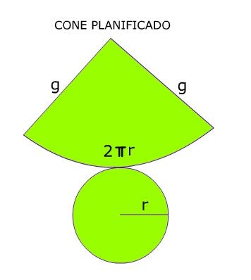 cálculo da área de um cone Área do cone brasil escola