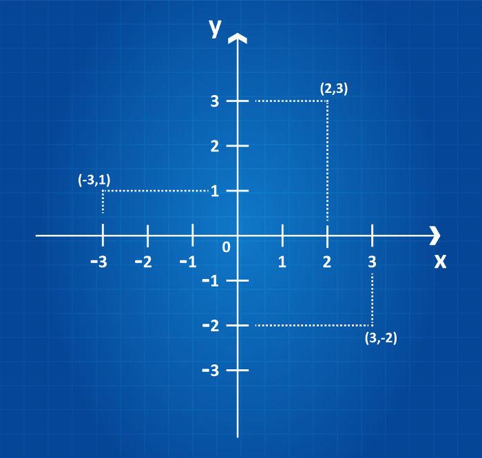 Plano formado por duas retas perpendiculares para marcar localizações